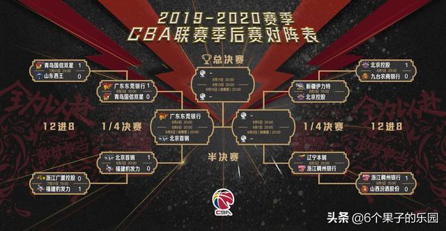 CBA季后赛:广东东莞和北京首钢会师半决赛,林书豪再捐款2.1万