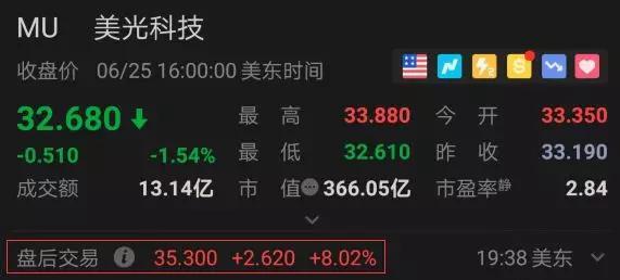 美国芯片公司确认恢复给华为供货 股价立刻大反弹
