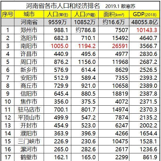 河南城市GDP排名1991_河南各市年降雨量排名